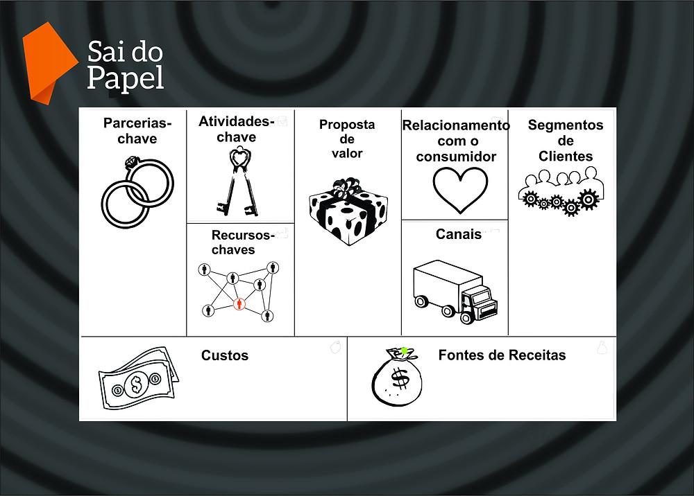 canvas, quadro modelo de negócios