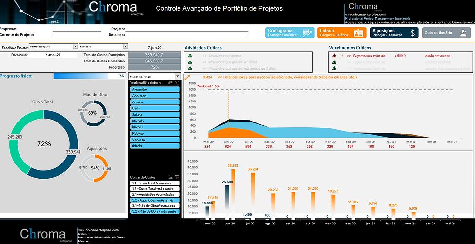 Controle avançado de Projeto Chroma enterprise