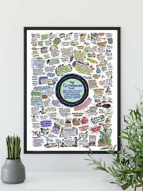 The Climatarian Diet Print