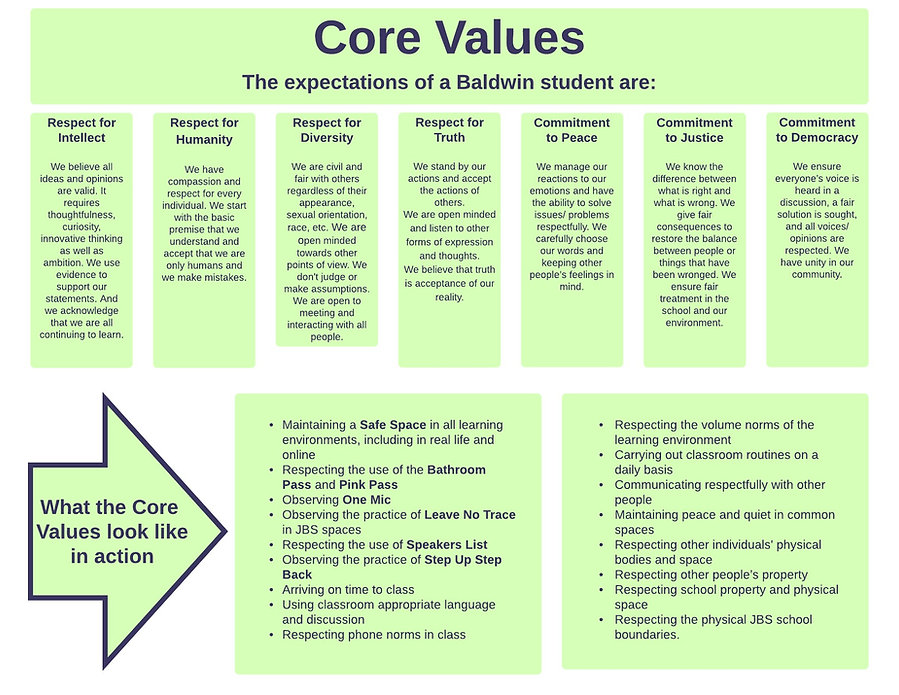 Core Value Response Side A