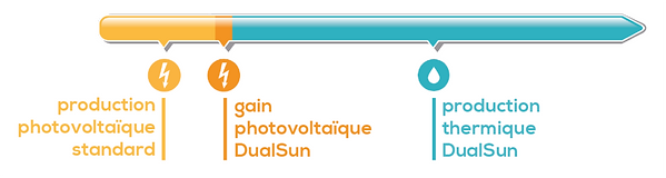 DualSun - FR - Comparaison DualSun PV.pn