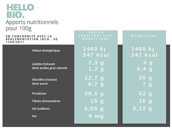 tableau_analyse_nutritionnelle_protéines