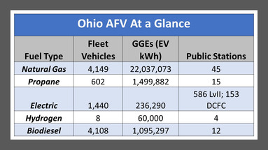 Leveraging Ohio's Success:  Learn About Advanced Fuels and Management Best Practices