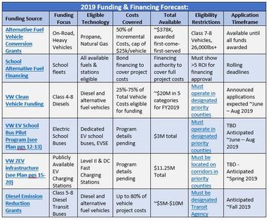 2019 Funding & Financing Forecast