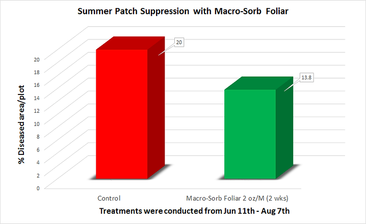 Foliar Alone Summer Patch.png