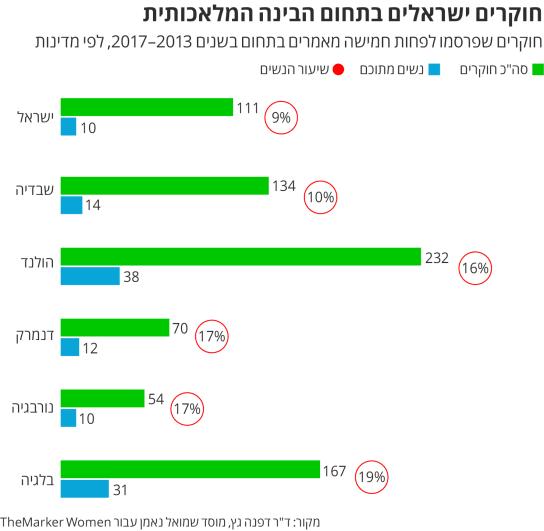 חוקרים ישראליים מובילים בתחום הבינה המלאכותית, נשים וגברים