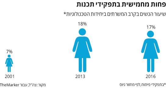 """שיעור הנשים בתפקידי פיתוח בצה""""ל, לפי שנתון גיוס (שיעור הנשים בצה""""ל ב-2016 היה 34%)"""