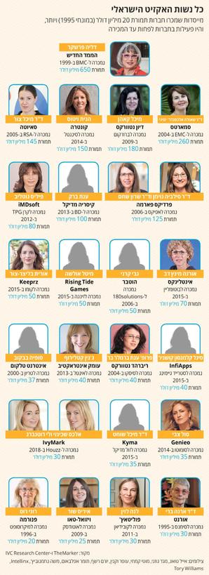נשים ישראליות שמכרו חברות שייסדו תמורת 20 מיליון דולר ומעלה (במונחי 1995) ושנשארו בחברה עד המכירה