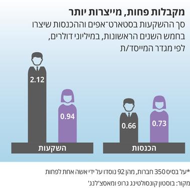 נשים מגייסות פחות הון ומייצרות יותר הכנסות