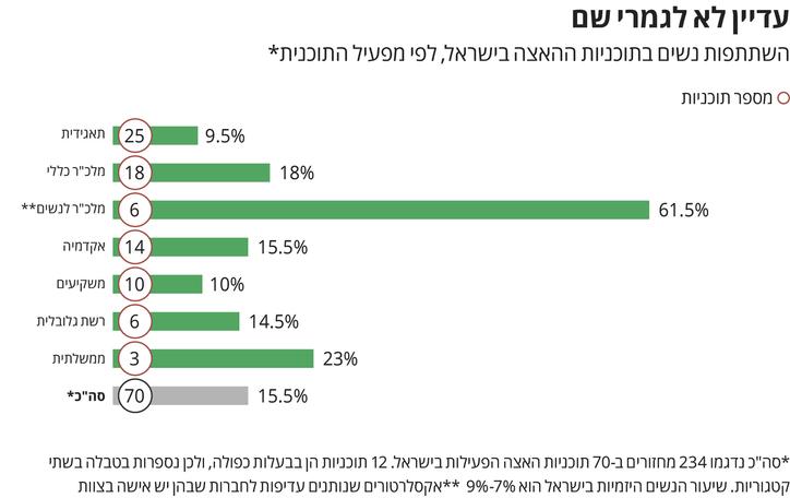 השתתפות נשים בתוכניות האצה בישראל