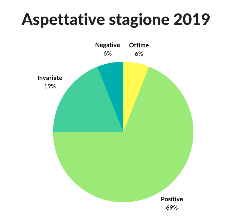 Aspettative stagione 2019