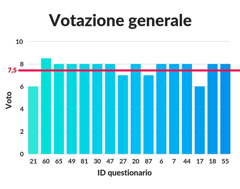 Votazione generale