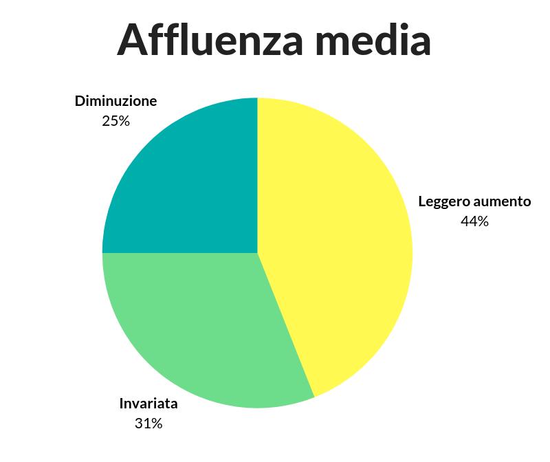 affluenza media