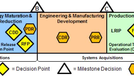 了解美國國防產業「為出口設計」思維 (Designing for Exportability)