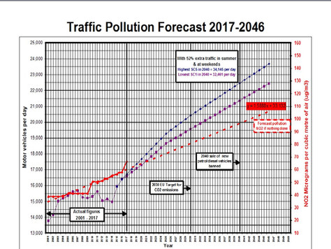 Traffic Pollution in Chideock forecast to increase dramatically by 2046 if nothing is done to drasti