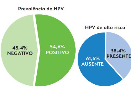HPV: dúvidas e esclarecimentos.