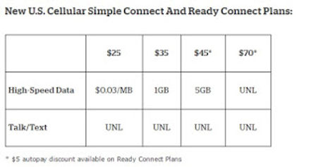 U S  Cellular Announces New Unlimited Prepaid Plan at $70/Month