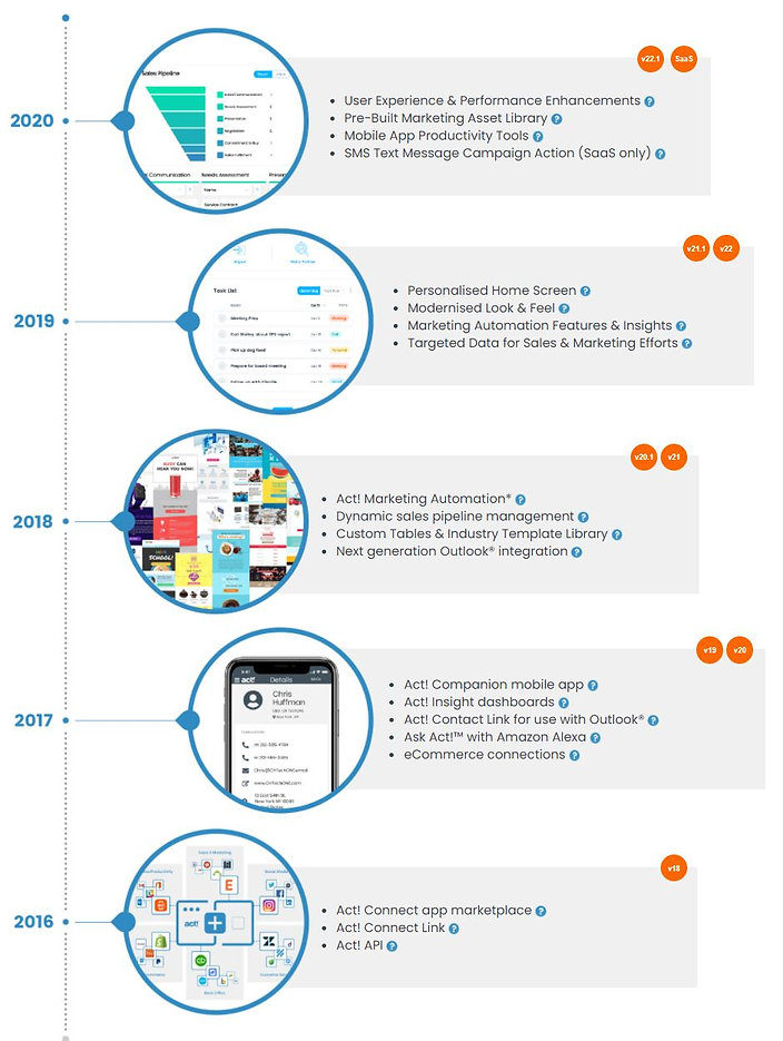 Act! CRM SaaS Whats New in Act!.JPG