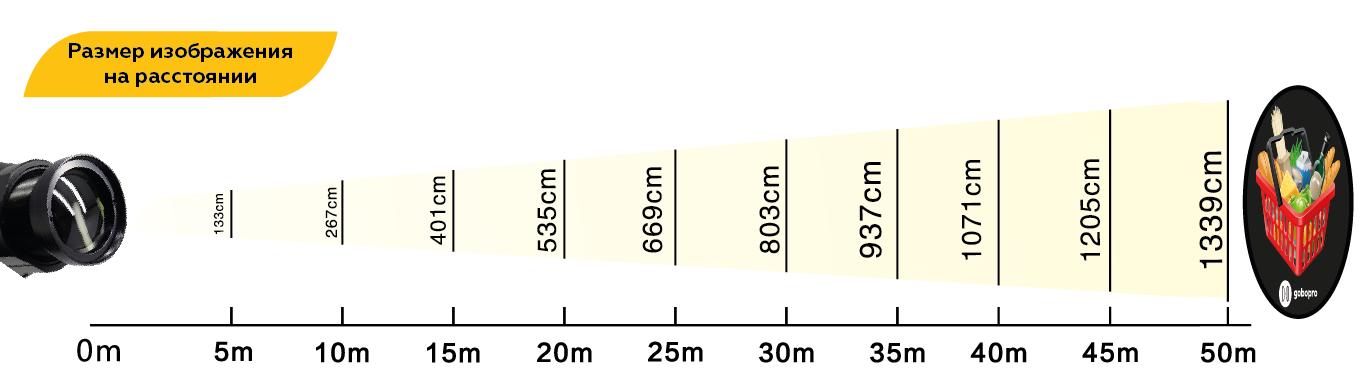 Размер проекции
