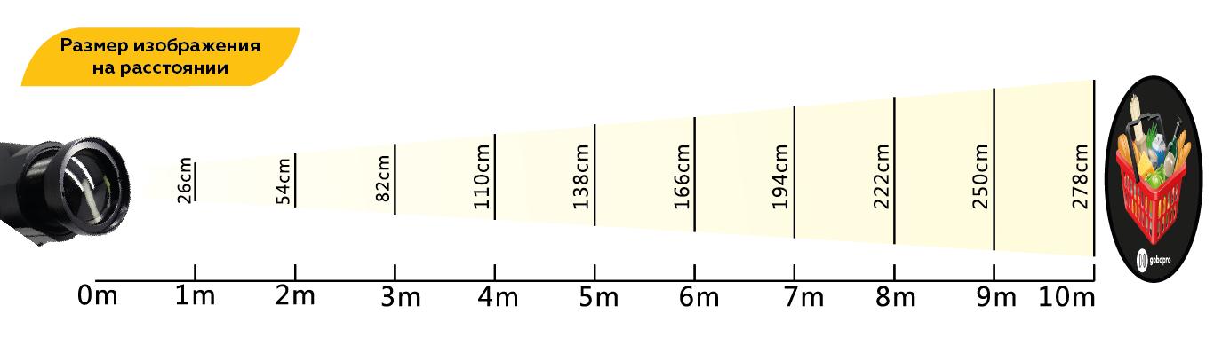 Размер проекции GoboPro GBP-1501