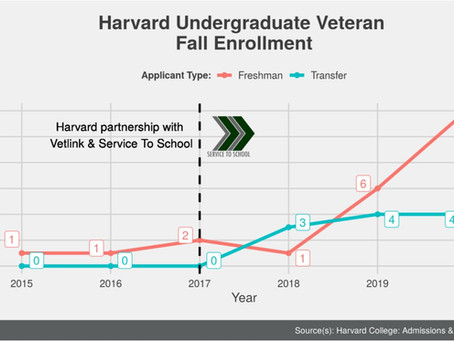 Veterans at Harvard: The Future Is Bright