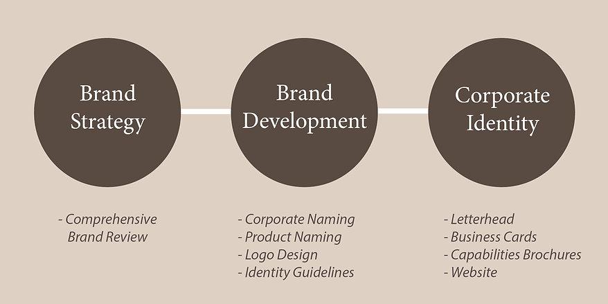 Essential Marcom Brand Development