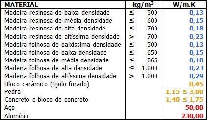 tabela de condutividade térmica materiais