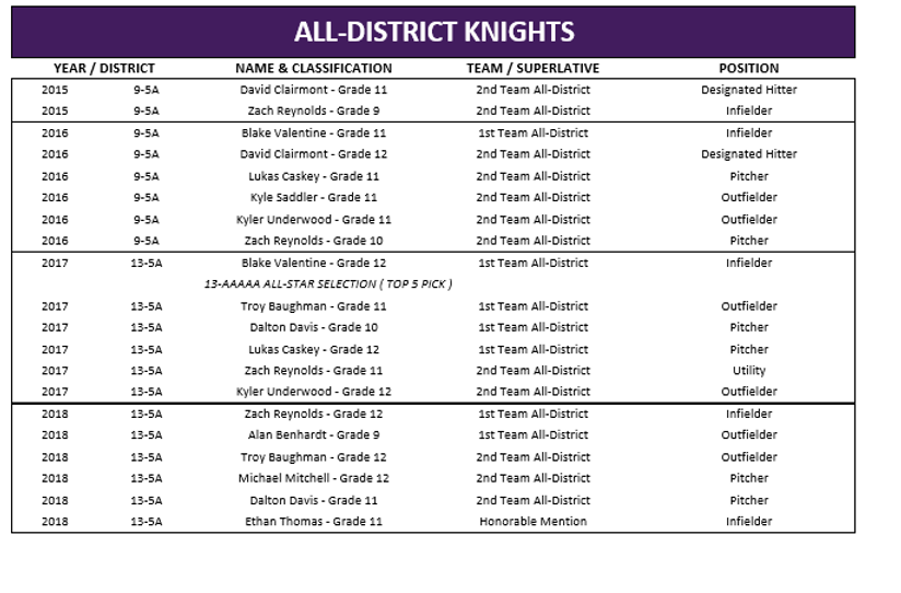 All District Knights (2015-2018).png