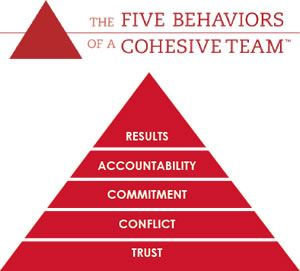 5behaviours triangle (1).jpg