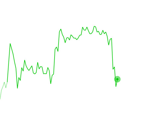 EV STOCKS are UP!