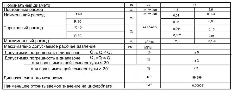 СВК 15 основные размеры3.jpg