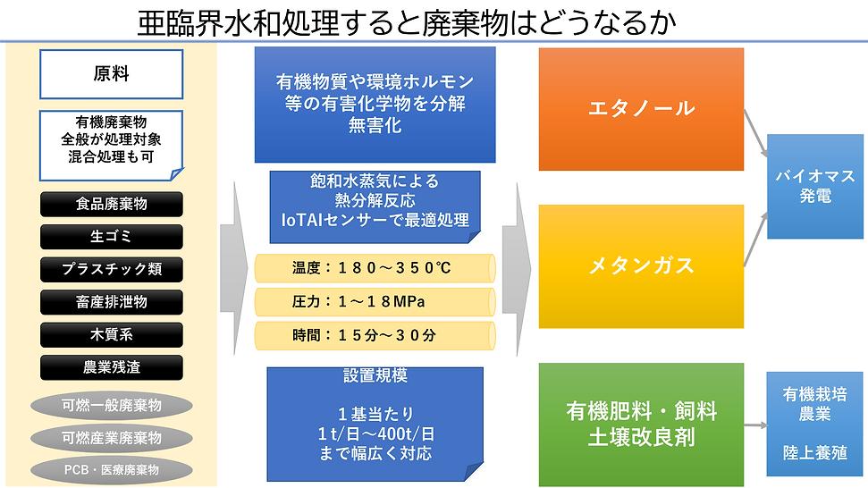 亜臨界水和処理システムの概要_03.png