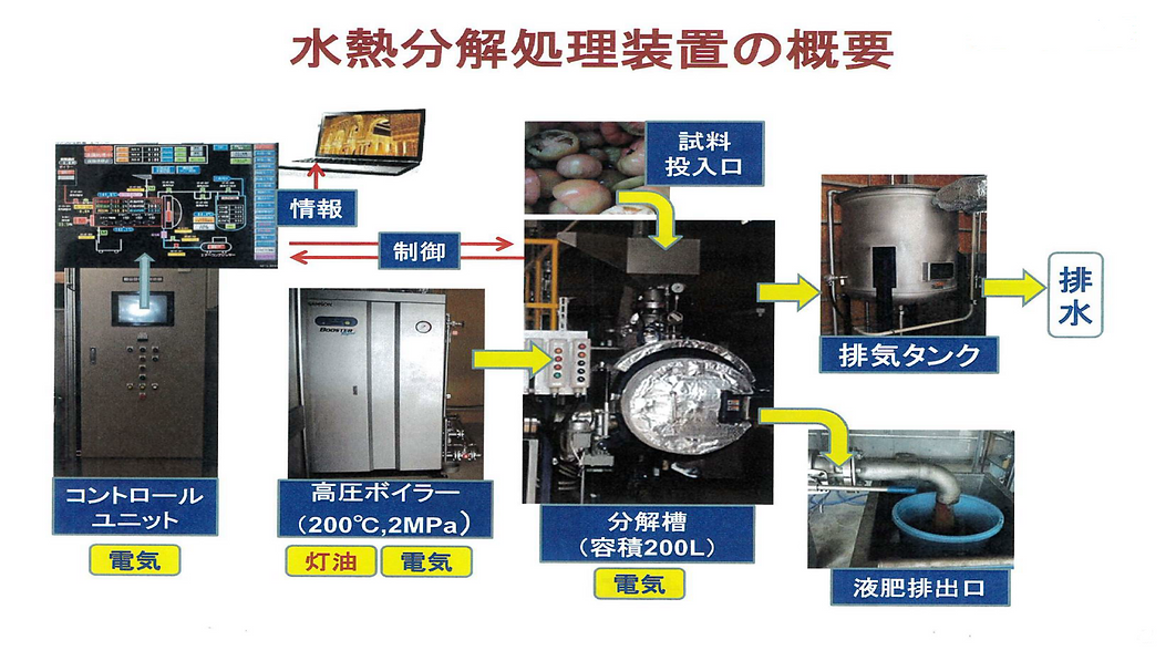 亜臨界水和処理システムの概要_06.png