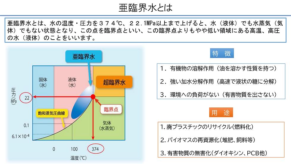亜臨界水和処理システムの概要_02.png