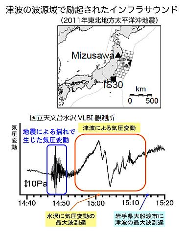 東日本大震災インフラサウンド.png