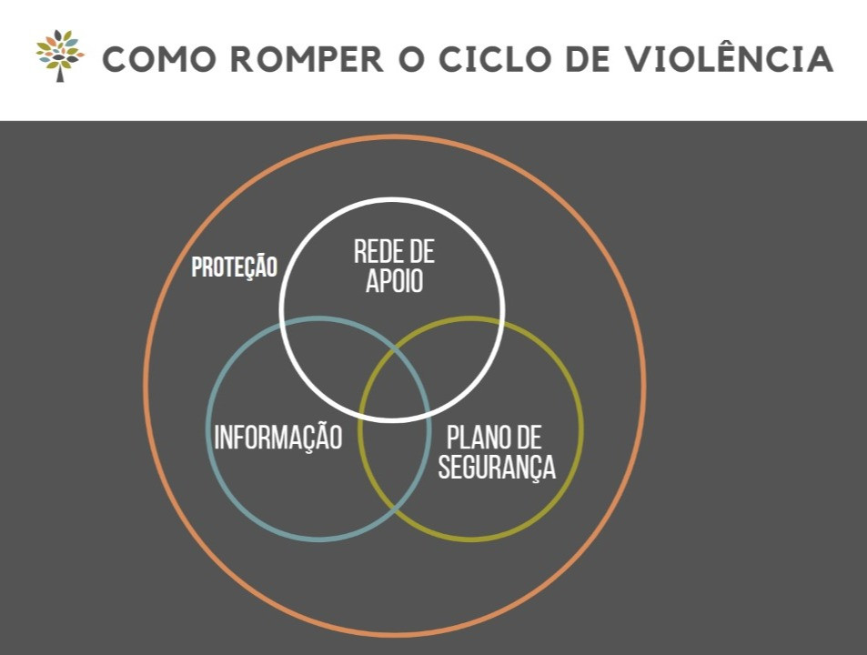 como romper o ciclo da violência