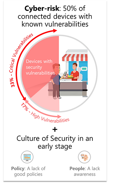 Cybersecurity risk in a restaurant by ResiliEYE