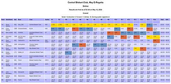 May E-Regatta Results Overall.png
