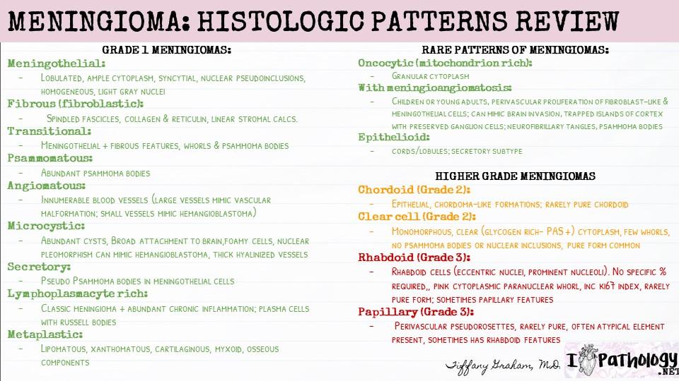 Histologic variants of Meningioma