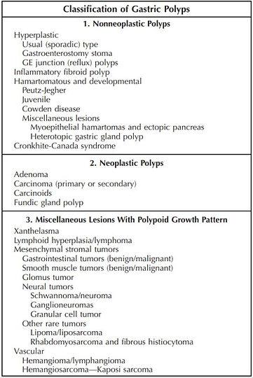 Gastric Polyps.JPG