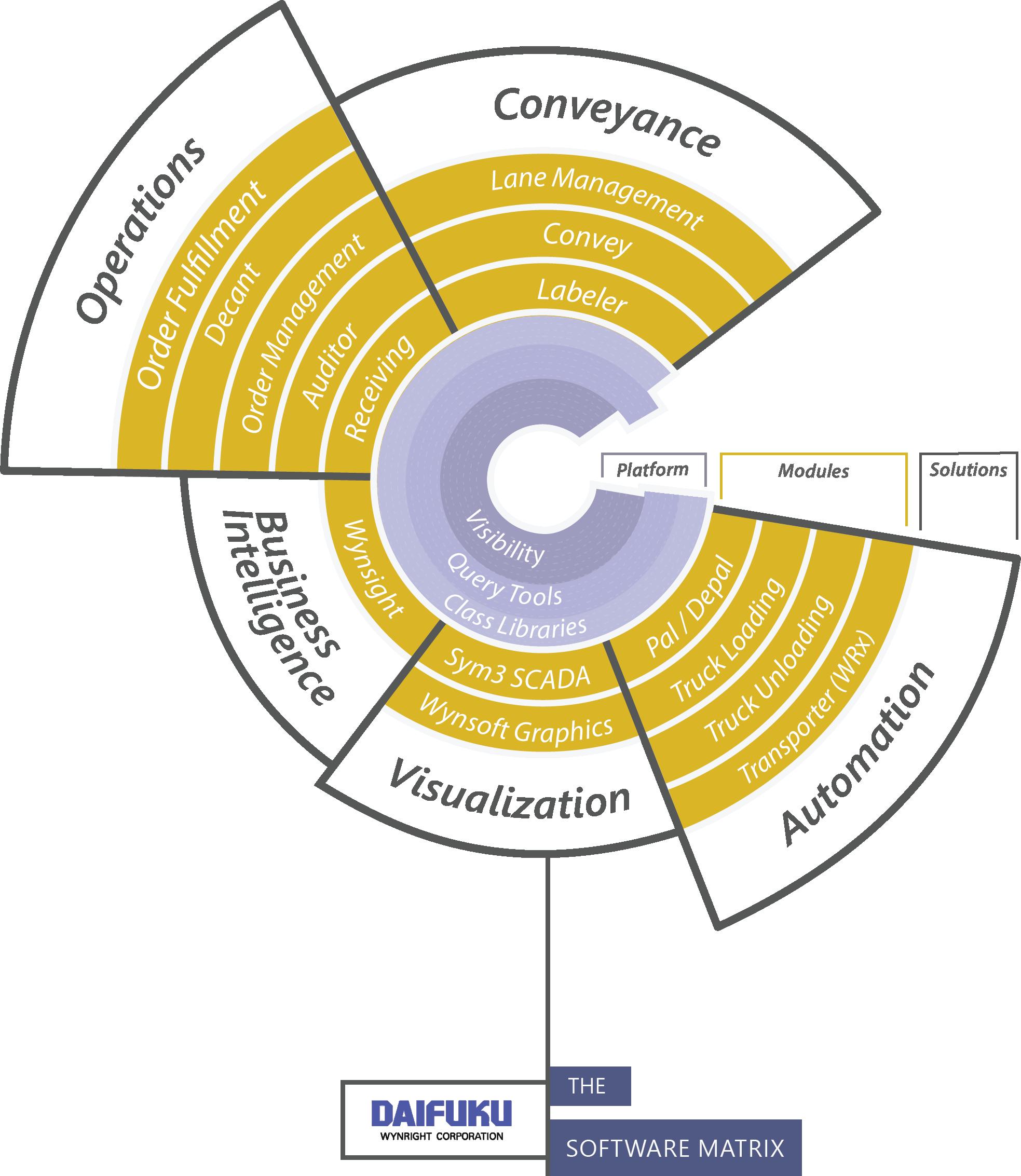 Infographics: Software Matrix