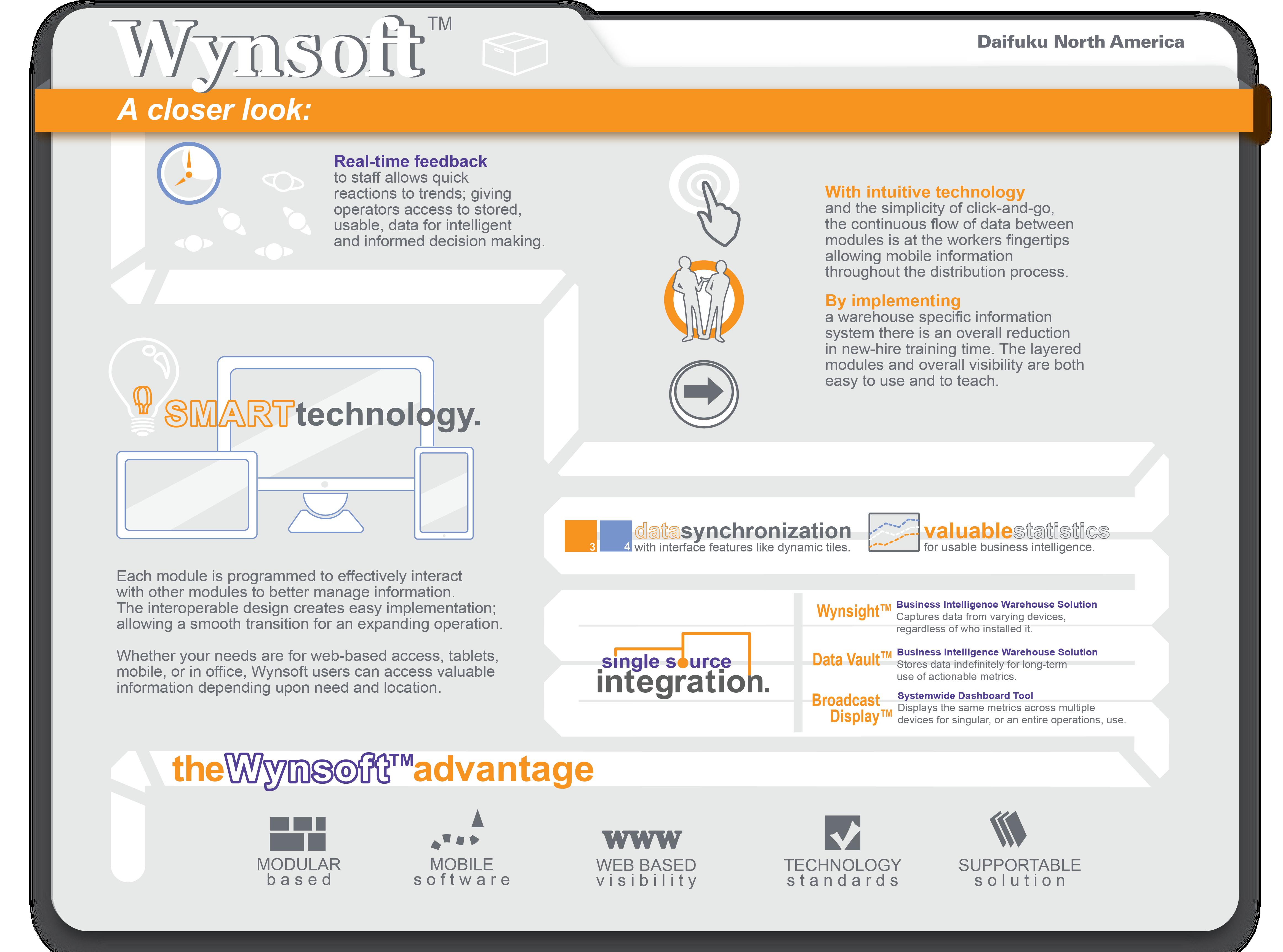 Infographic: Wynsoft