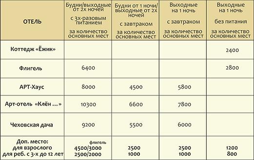 обобщеные таблицы текущие апартаменты.pn