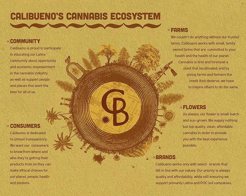 calibueno s cannabis ecosystem_ Texture_