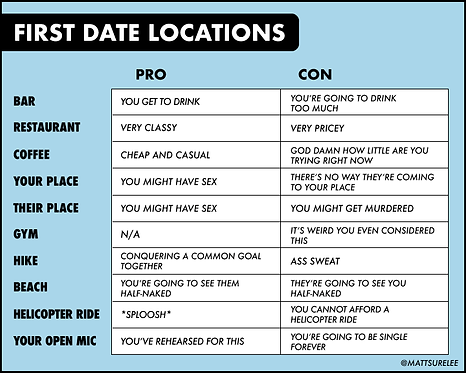 First Date Locations: Pros and Cons
