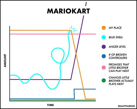 Mariokart Line Chart