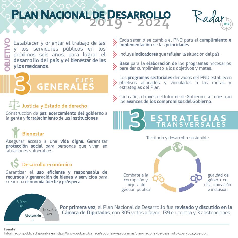 Plan de Desarrollo Nacional