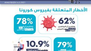 دراسة حول جائحة كورونا انطباعات الأردنيين
