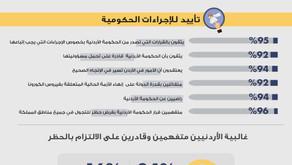 POLL 2: الأردن شعباً وحكومة في خندق واحد ضد الكورونا
