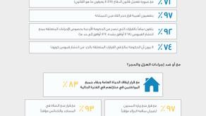 POLL 1: الأردنيون يد بيد مع الحكومة في مواجهة فيروس كورونا